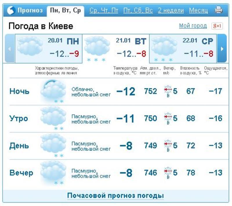 gismeteo.ua