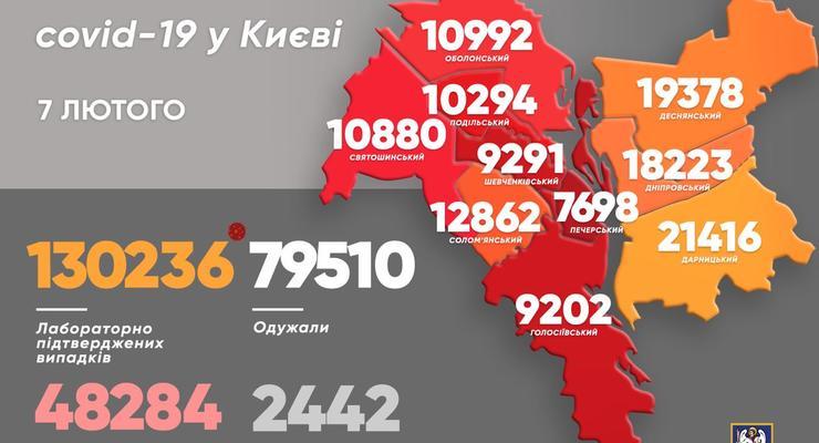 В Киеве уже выявили более 130 тысяч случаев COVID