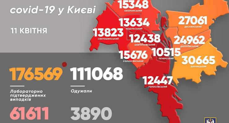 COVID-статистика по Киеву: 697 новых пациентов за сутки