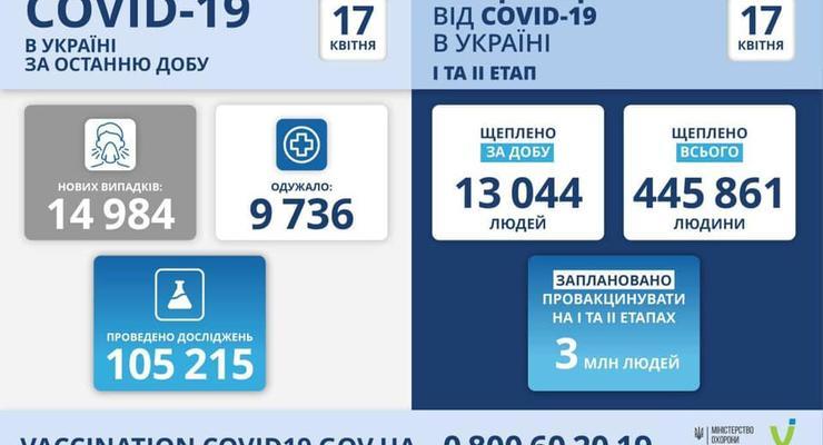 За сутки в Украине вакцину от коронавируса получили более 13 тысяч человек