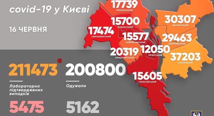 Более 200 тысяч киевлян уже выздоровели от COVID