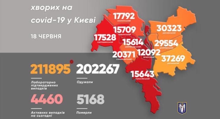 В Киеве за день выявили 207 новых случаев COVID