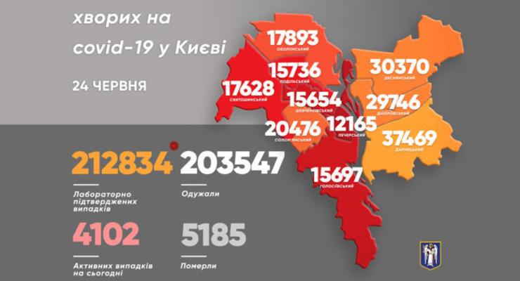 В Киеве впервые за долгое время никто не умер от COVID
