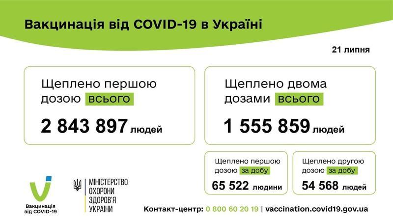Данные по вакцинации за 21 июля / Минздрав / Телеграм