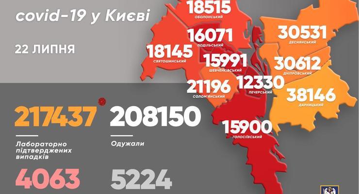 В Киеве за день выявили 246 новых случаев COVID-19