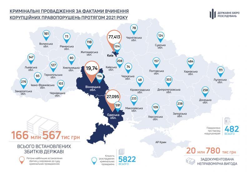 Количество открытых дел по областям / ГБР