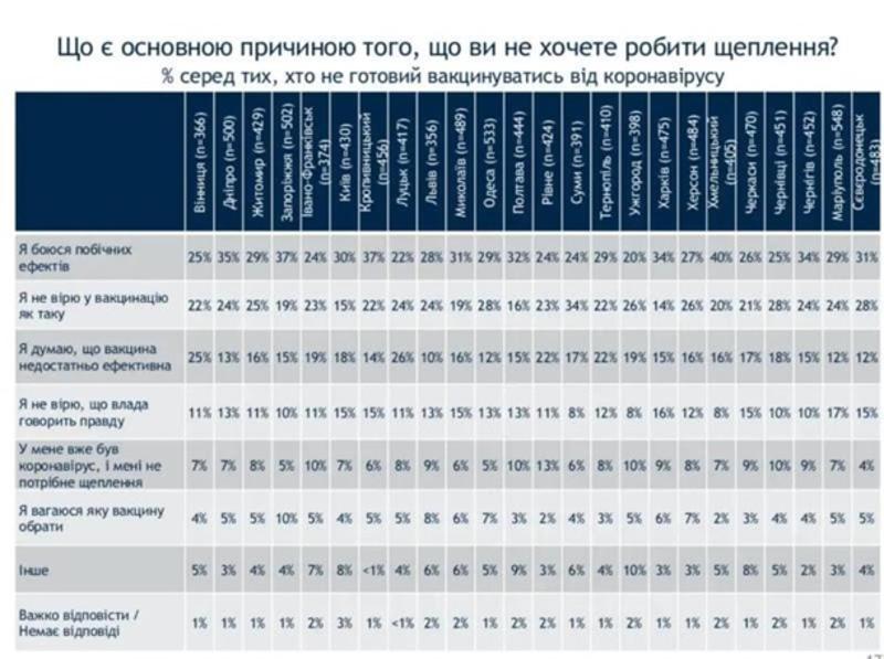 Данные опроса / Рейтинг